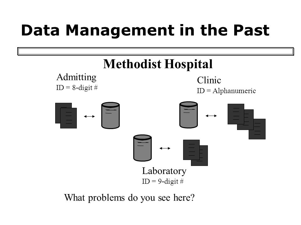 Data Management in the Past Admitting ID = 8-digit # Clinic ID = Alphanumeric Laboratory ID = 9-digit # Methodist Hospital What problems do you see here