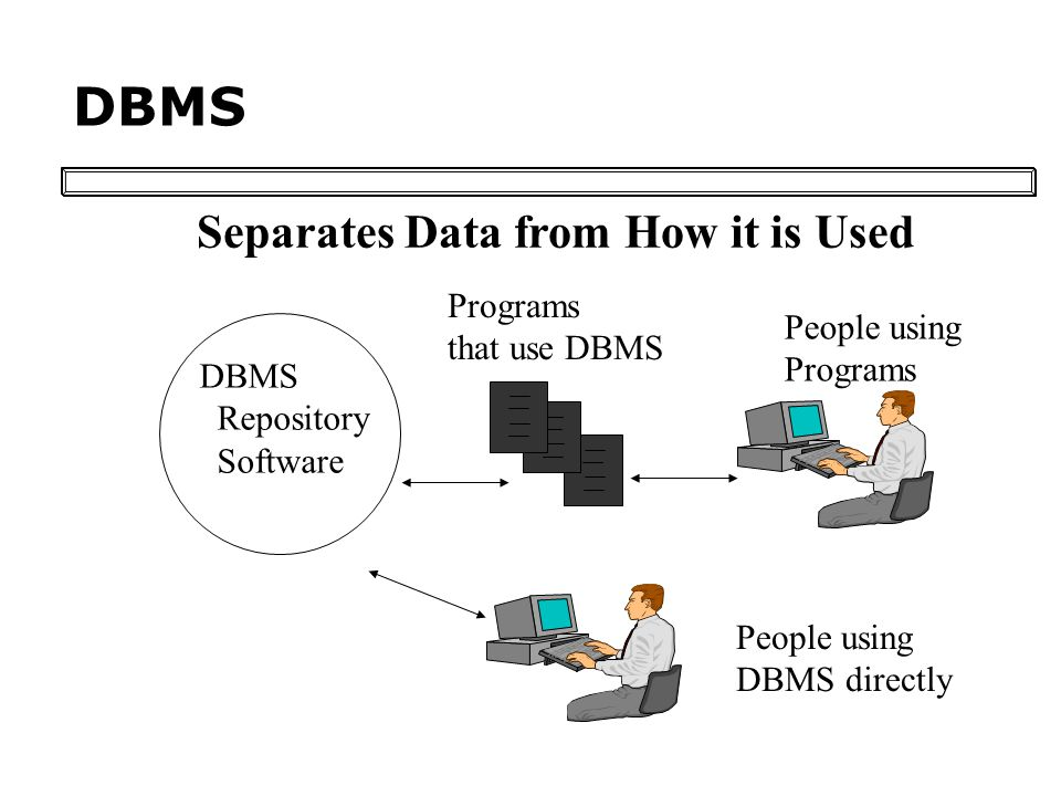 DBMS Separates Data from How it is Used DBMS Repository Software Programs that use DBMS People using Programs People using DBMS directly