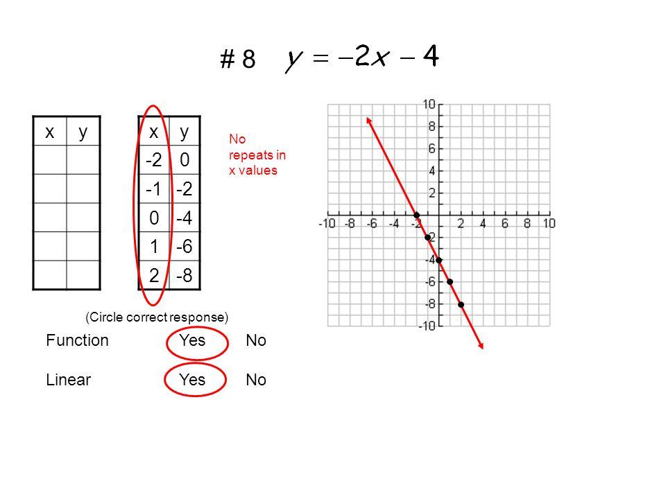 xyxy -20 -2 0-4 1-6 2-8 LinearYesNo FunctionYesNo (Circle correct response) No repeats in x values # 8