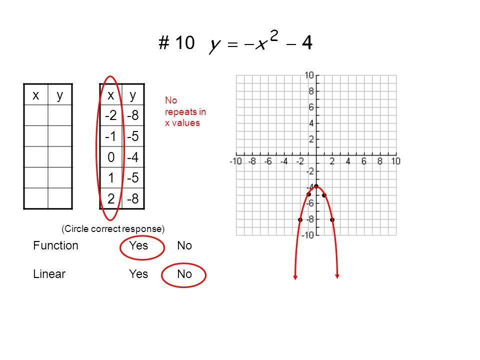 xyxy -2-8 -5 0-4 1-5 2-8 LinearYesNo FunctionYesNo (Circle correct response) No repeats in x values # 10