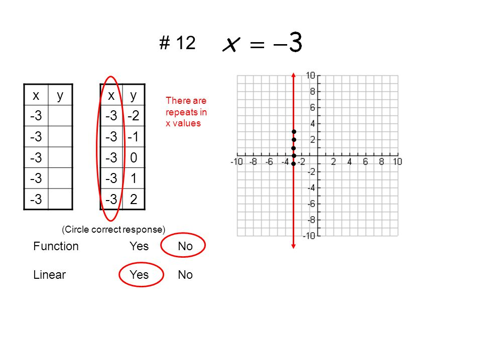 xy -3 xy -2 -3 -30 1 2 LinearYesNo FunctionYesNo (Circle correct response) There are repeats in x values # 12