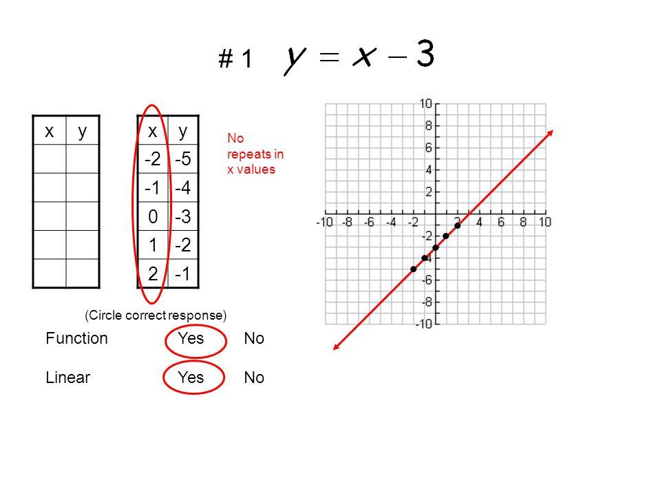 xf(x)x -26 5 04 13 22 LinearYesNo FunctionYesNo (Circle correct response) No repeats in x values # 2