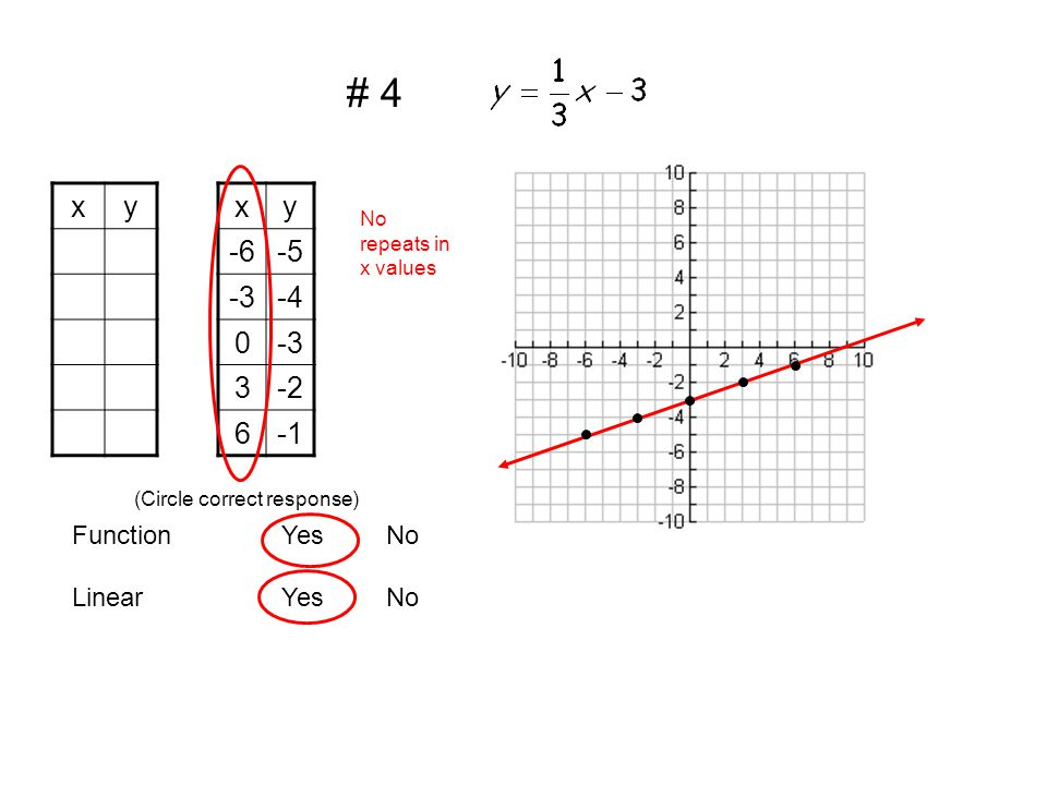 xy -2 0 1 2 xy -4-2 00 1 -42 LinearYesNo FunctionYesNo (Circle correct response) There are repeats in x values #5