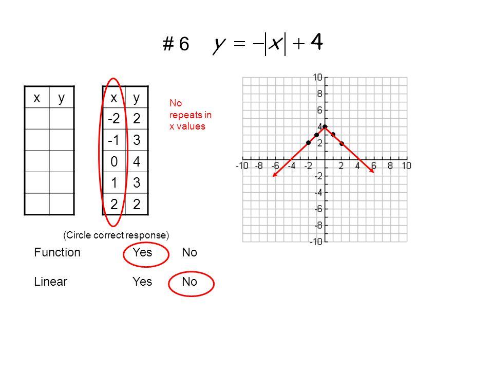 xyxy -22 3 04 13 22 LinearYesNo FunctionYesNo (Circle correct response) No repeats in x values # 6