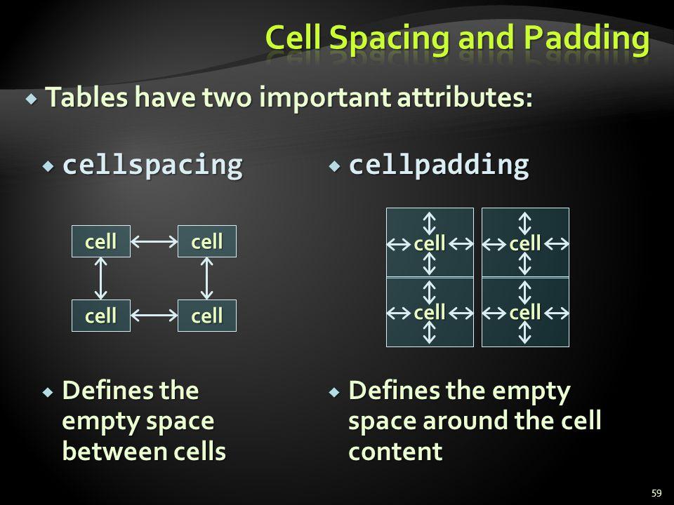 cellpadding cellpadding Defines the empty space around the cell content Defines the empty space around the cell content cellspacing cellspacing Define