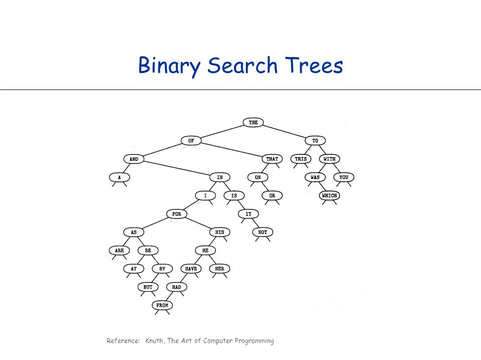 Reference: Knuth, The Art of Computer Programming Binary Search Trees