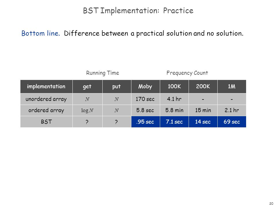20 BST Implementation: Practice Bottom line. Difference between a practical solution and no solution. Running Time BST?? Frequency Count implementatio