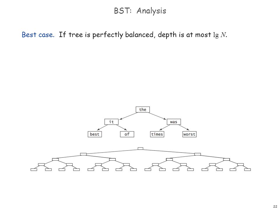 22 BST: Analysis Best case. If tree is perfectly balanced, depth is at most lg N.
