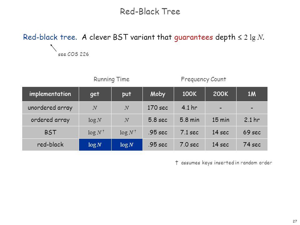 27 Red-Black Tree Red-black tree. A clever BST variant that guarantees depth 2 lg N. assumes keys inserted in random order N log N N N Running Time 17