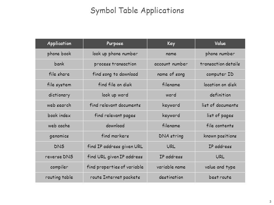 3 Symbol Table Applications ApplicationPurposeKeyValue phone booklook up phone numbernamephone number bankprocess transactionaccount numbertransaction