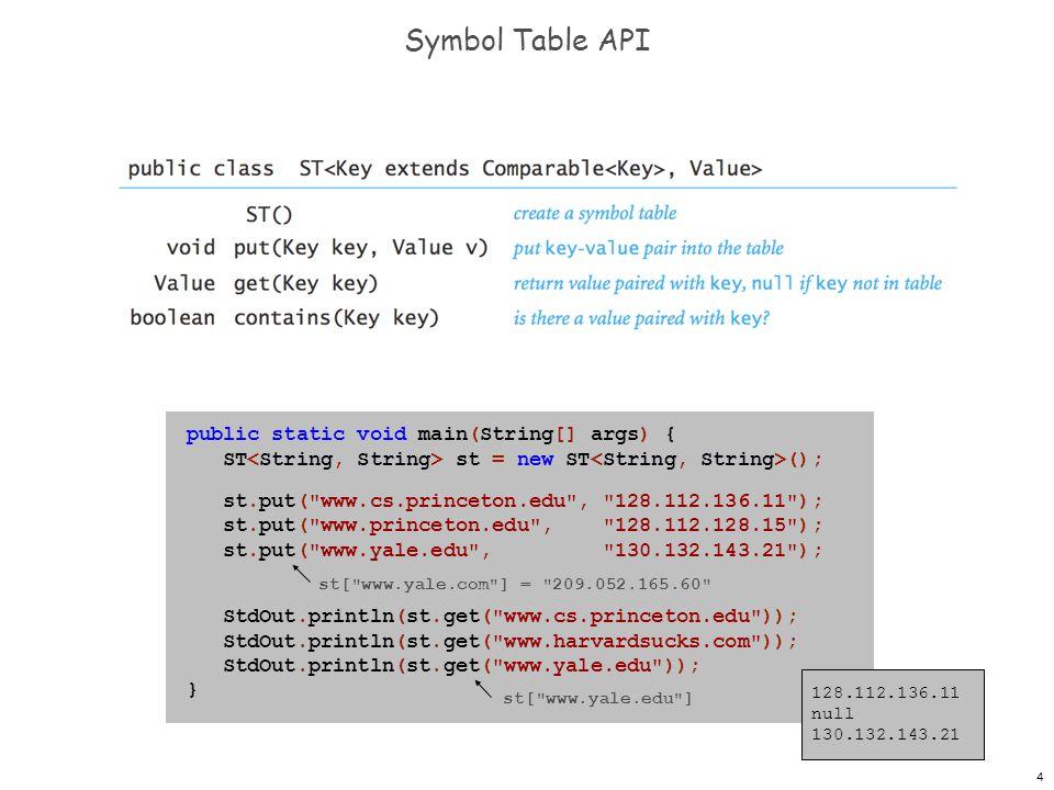 4 Symbol Table API public static void main(String[] args) { ST st = new ST (); st.put(