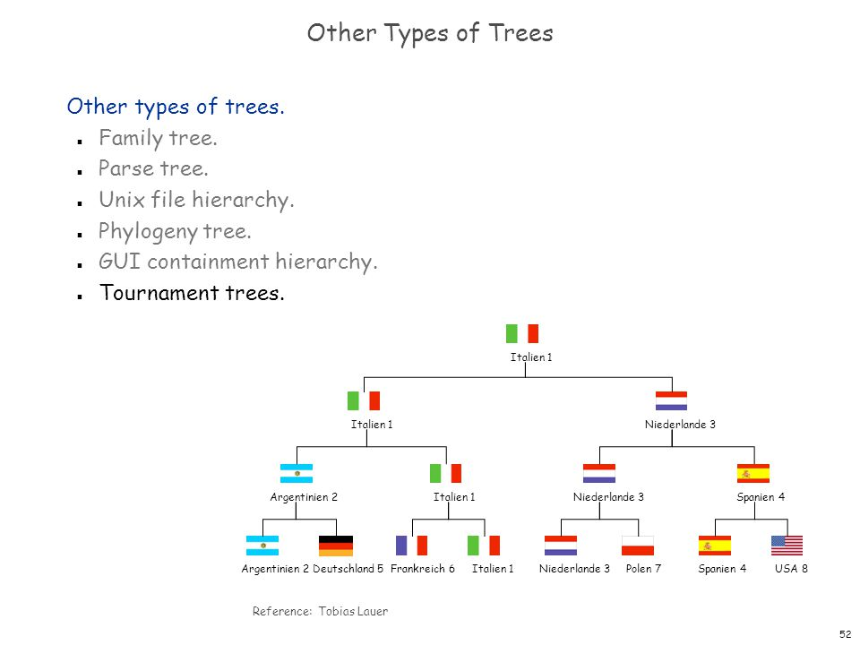 52 Other Types of Trees Other types of trees. n Family tree. n Parse tree. n Unix file hierarchy. n Phylogeny tree. n GUI containment hierarchy. n Tou