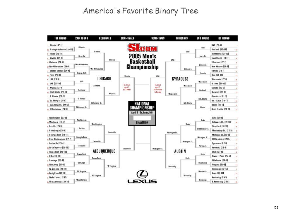 53 America's Favorite Binary Tree