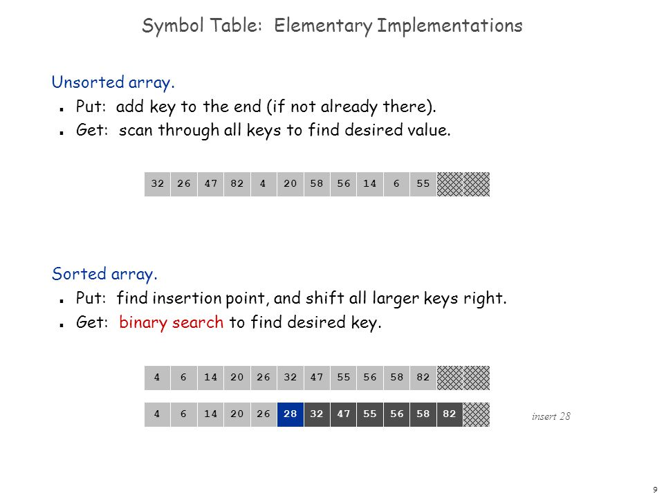 9 Symbol Table: Elementary Implementations Unsorted array. n Put: add key to the end (if not already there). n Get: scan through all keys to find desi