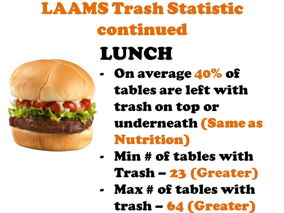 LAAMS Trash Statistic NUTRITION -On average 40% of tables are left with trash on top and or underneath -Min # of tables with trash– 16 -Max # of table