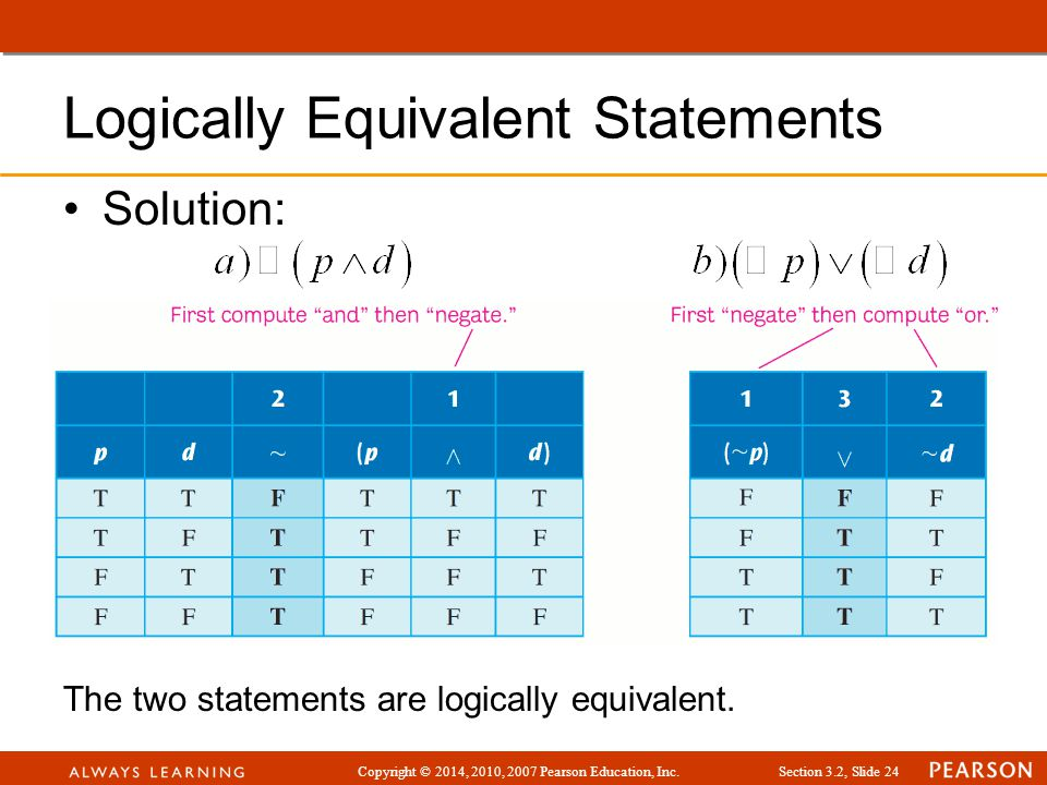 Copyright © 2014, 2010, 2007 Pearson Education, Inc.Section 3.2, Slide 24 Logically Equivalent Statements Solution: The two statements are logically e