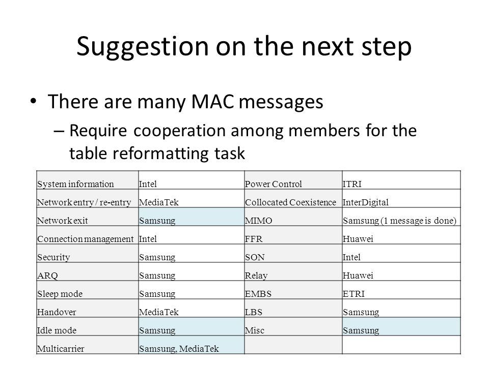 Suggestion on the next step There are many MAC messages – Require cooperation among members for the table reformatting task System informationIntelPower ControlITRI Network entry / re-entryMediaTekCollocated CoexistenceInterDigital Network exitSamsungMIMOSamsung (1 message is done) Connection managementIntelFFRHuawei SecuritySamsungSONIntel ARQSamsungRelayHuawei Sleep modeSamsungEMBSETRI HandoverMediaTekLBSSamsung Idle modeSamsungMiscSamsung MulticarrierSamsung, MediaTek