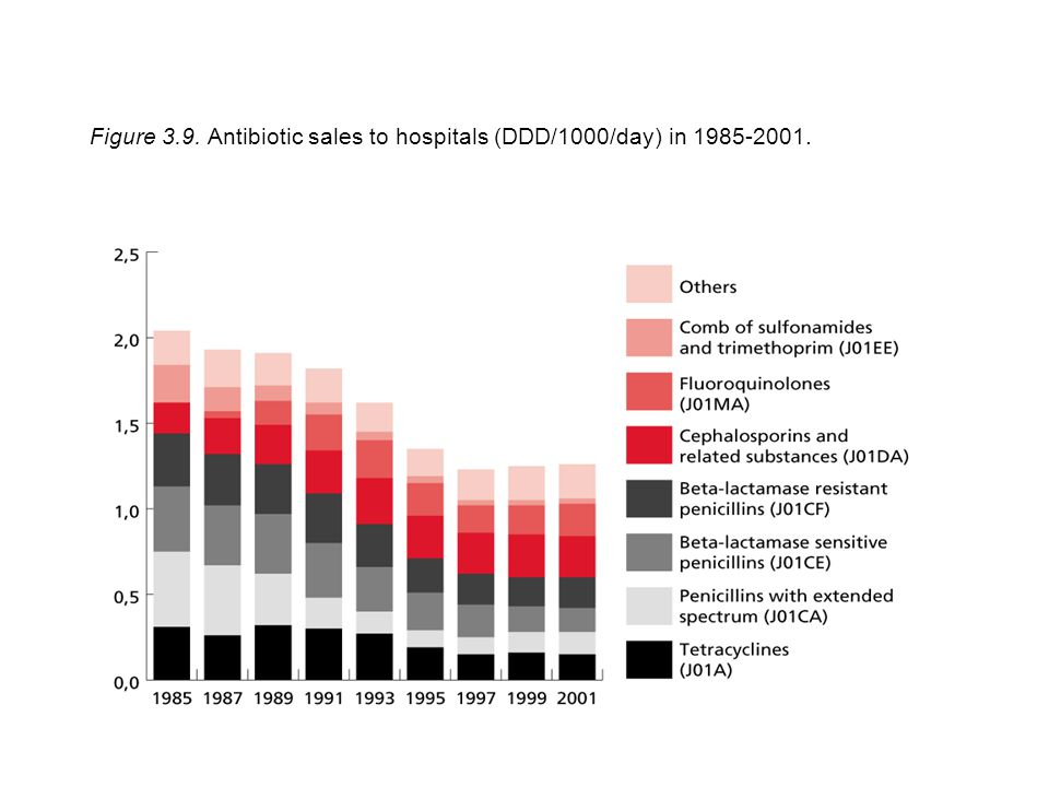 Figure 3.9. Antibiotic sales to hospitals (DDD/1000/day) in 1985-2001.