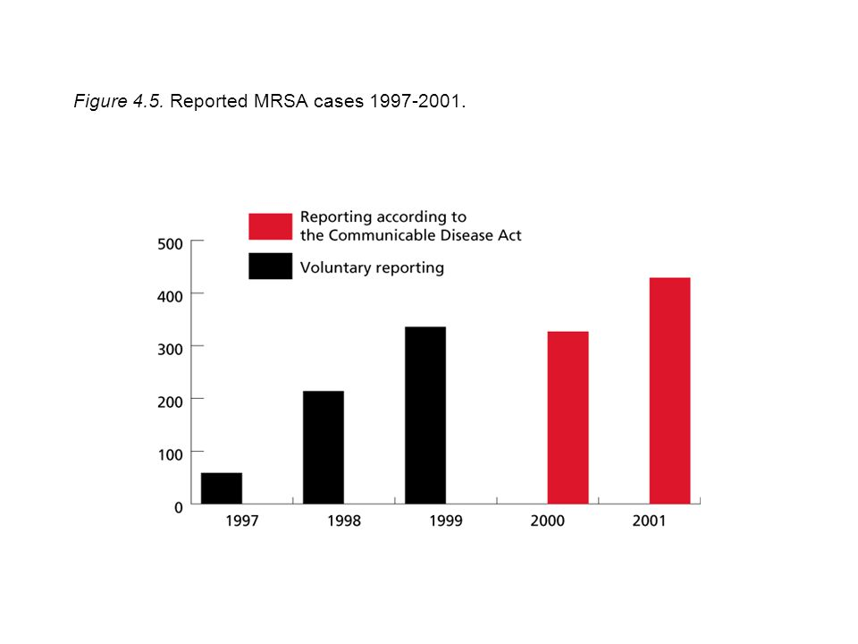 Figure 4.5. Reported MRSA cases 1997-2001.