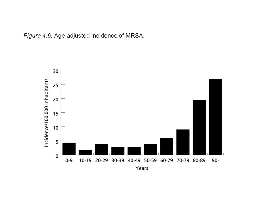 Figure 4.6. Age adjusted incidence of MRSA.