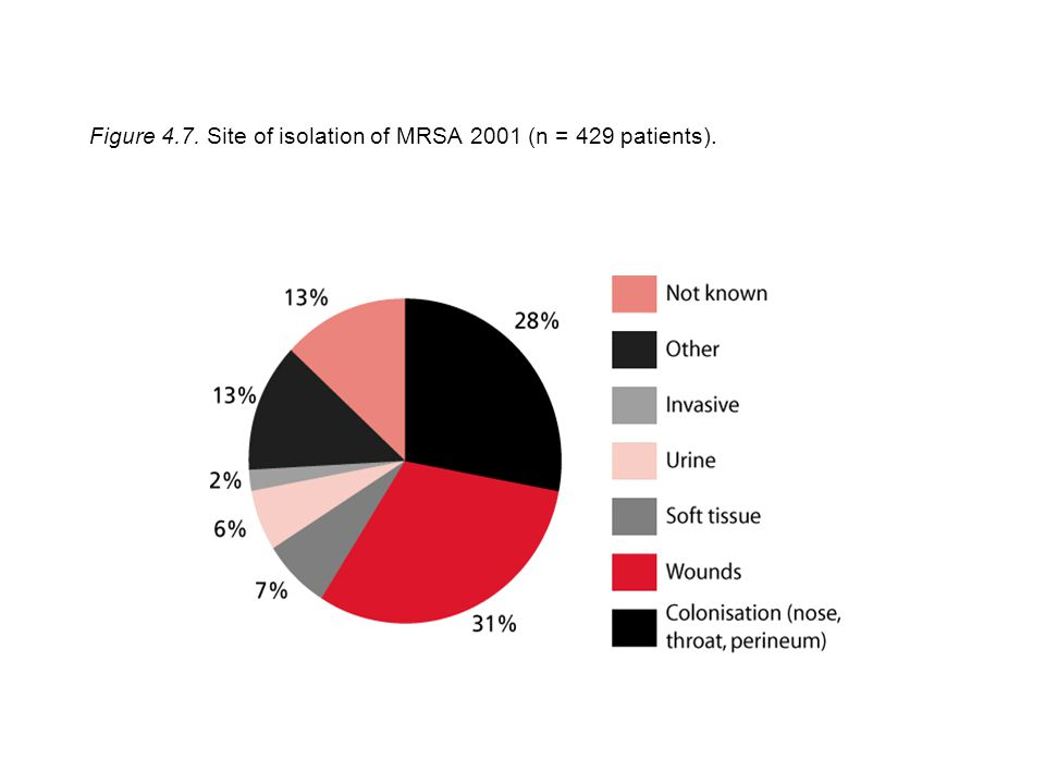 Figure 4.7. Site of isolation of MRSA 2001 (n = 429 patients).