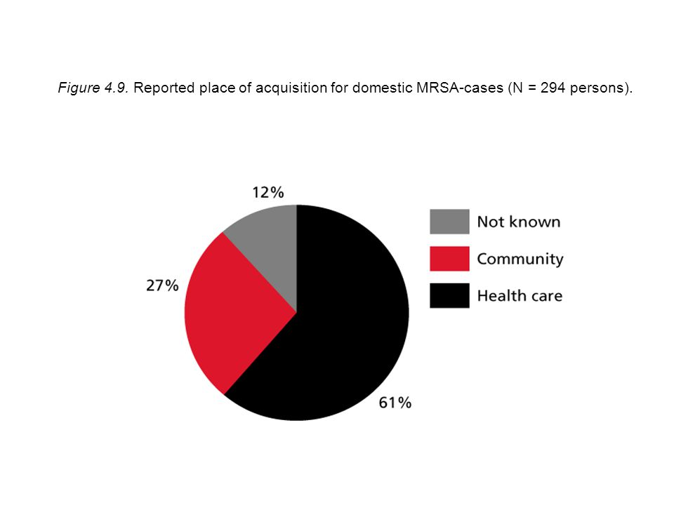 Figure 4.9. Reported place of acquisition for domestic MRSA-cases (N = 294 persons).