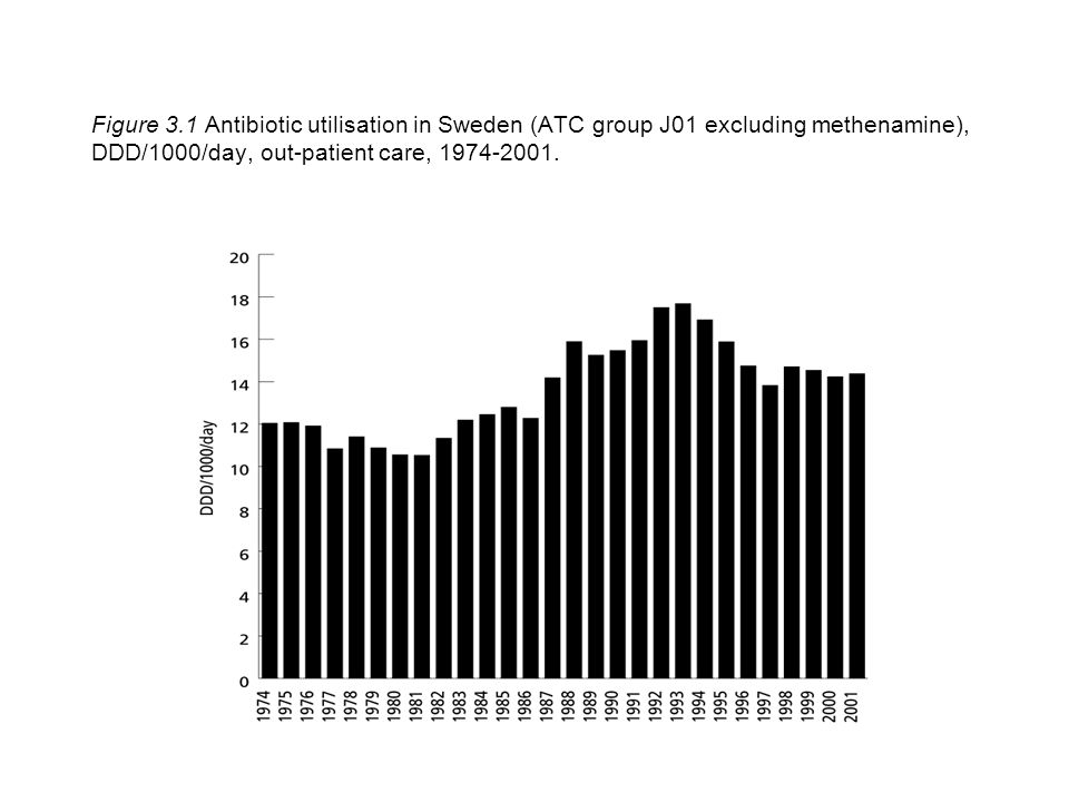 Figure 3.1 Antibiotic utilisation in Sweden (ATC group J01 excluding methenamine), DDD/1000/day, out-patient care, 1974-2001.