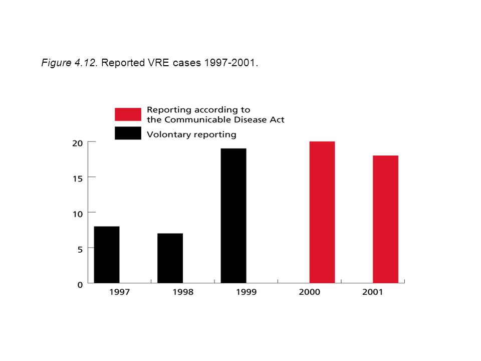 Figure 4.12. Reported VRE cases 1997-2001.
