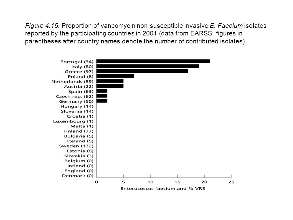 Figure 4.15. Proportion of vancomycin non-susceptible invasive E.