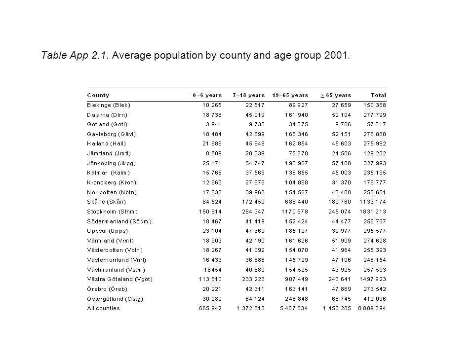 Table App 2.1. Average population by county and age group 2001.