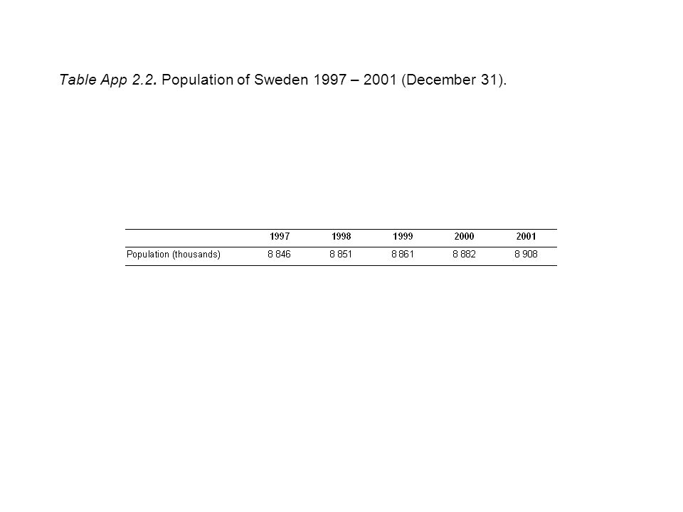 Table App 2.2. Population of Sweden 1997 – 2001 (December 31).