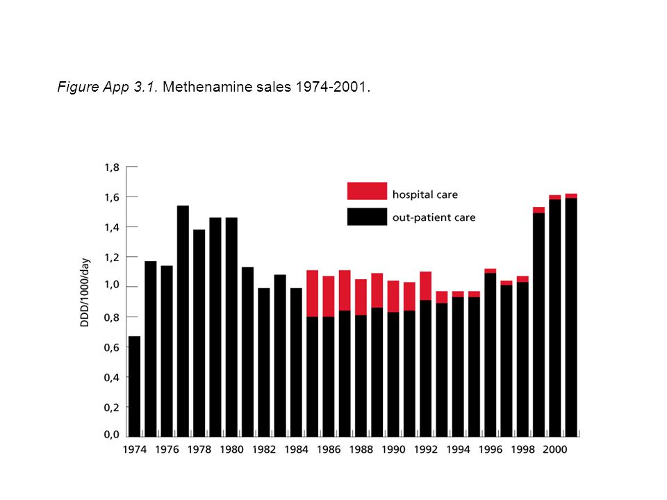 Figure App 3.1. Methenamine sales 1974-2001.