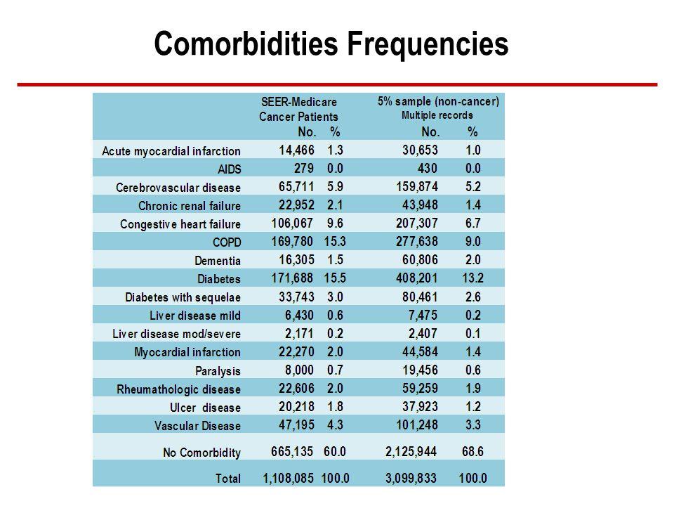 Comorbidities Frequencies