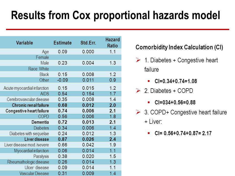 Results from Cox proportional hazards model Comorbidity Index Calculation (CI) 1.