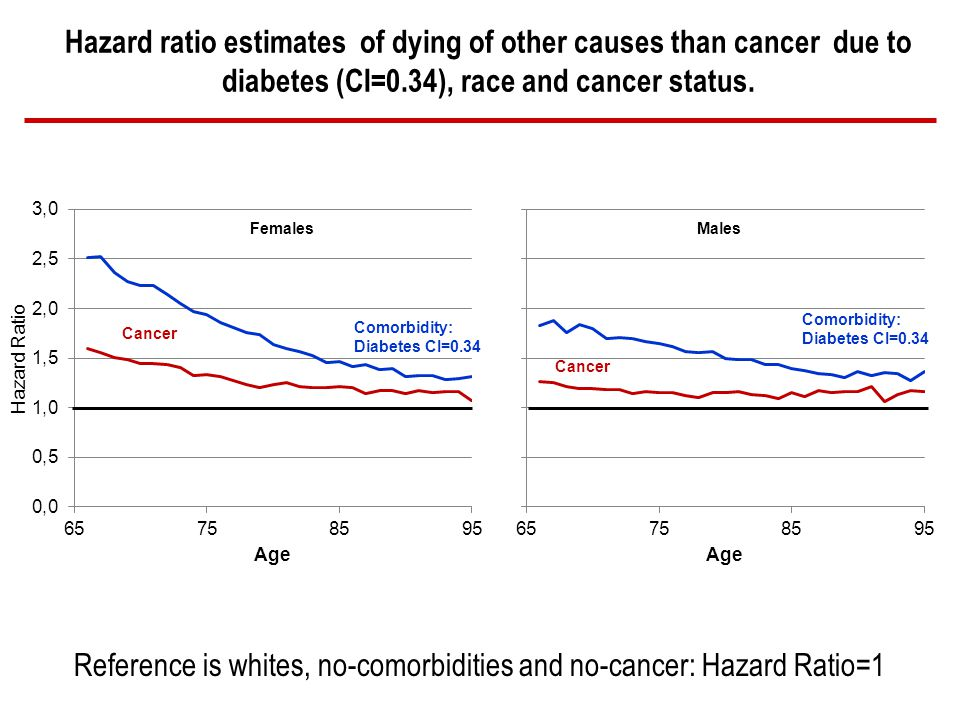 Hazard ratio estimates of dying of other causes than cancer due to diabetes (CI=0.34), race and cancer status.