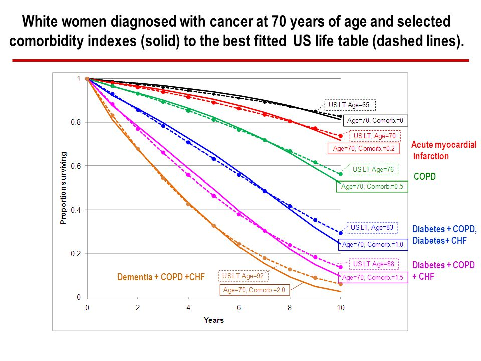 White women diagnosed with cancer at 70 years of age and selected comorbidity indexes (solid) to the best fitted US life table (dashed lines).