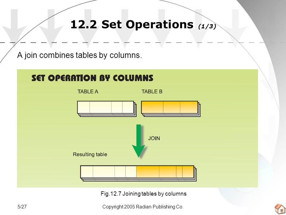 Copyright 2005 Radian Publishing Co.5/27 12.2 Set Operations (1/3) A join combines tables by columns. Fig.12.7 Joining tables by columns
