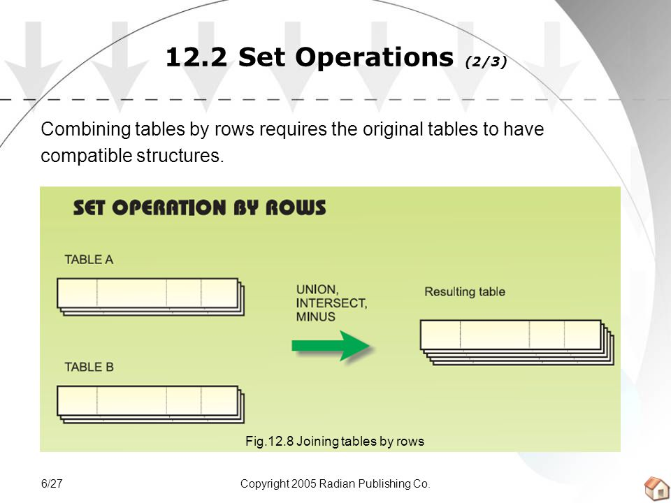 Copyright 2005 Radian Publishing Co.7/27 12.2 Set Operations (3/3) We shall discuss three mathematical set operations: UNION INTERSECT MINUS Fig.12.9 The three set operations