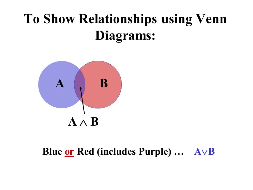 To Show Relationships using Venn Diagrams: Blue or Red (includes Purple) …A B AB A B