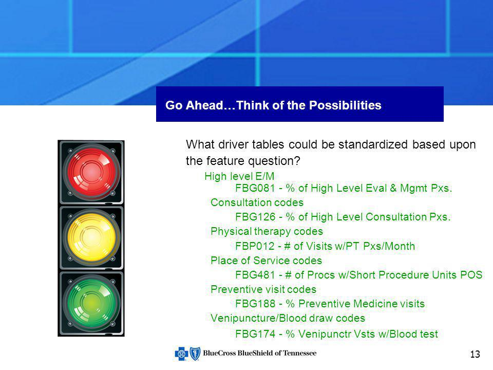13 Go Ahead…Think of the Possibilities What driver tables could be standardized based upon the feature question? High level E/M FBG081 - % of High Lev