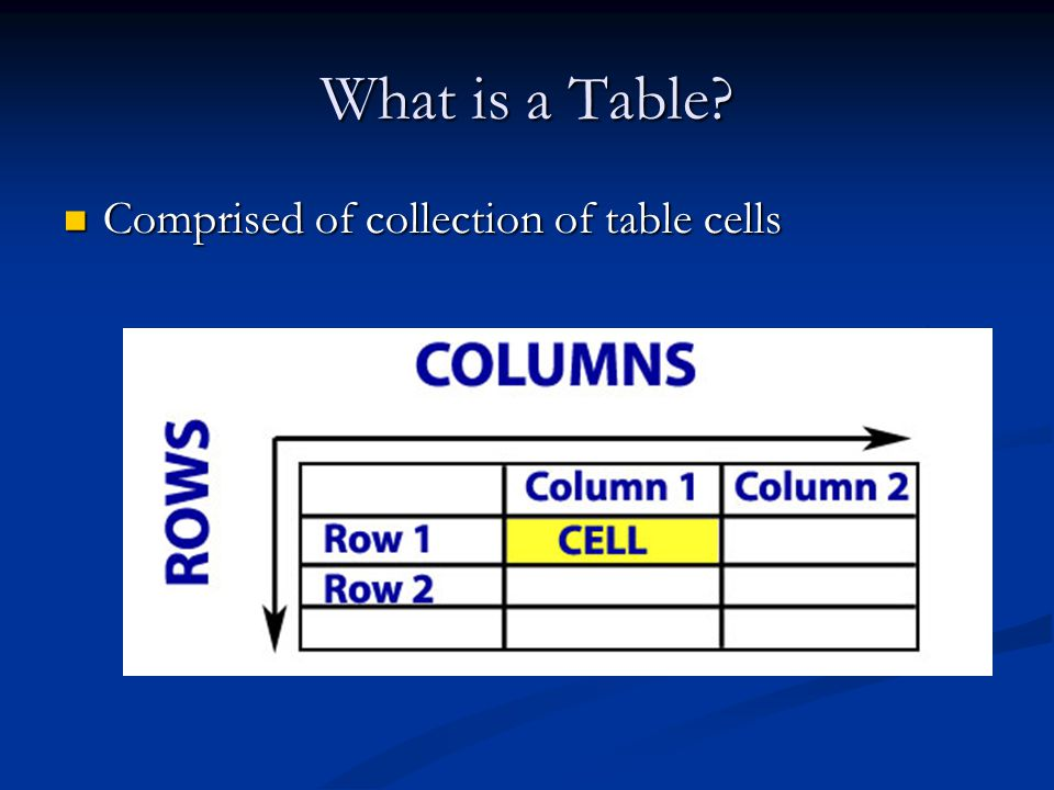What is a Table? Comprised of collection of table cells Comprised of collection of table cells