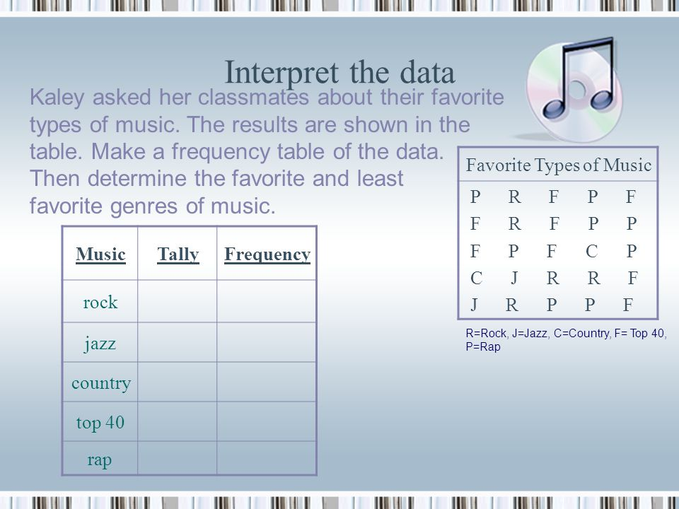 Interpret the data Kaley asked her classmates about their favorite types of music.