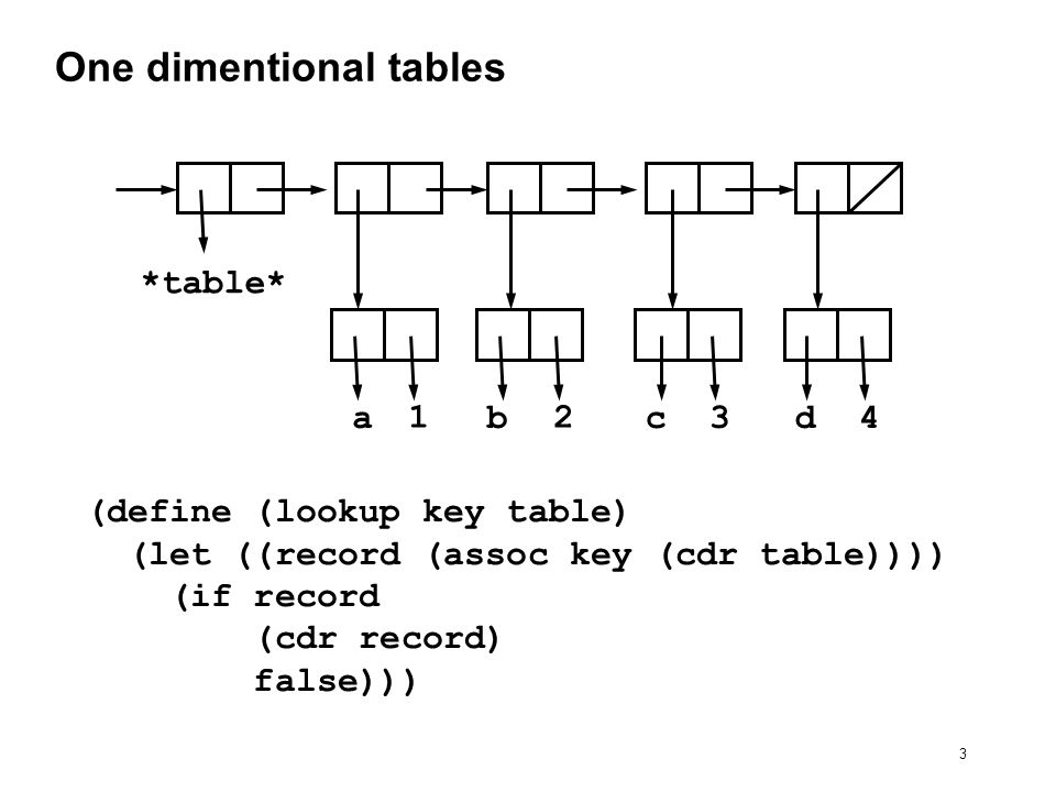 14 Implement get and put (define oper-table (make-table)) (define (put x y v) (insert.