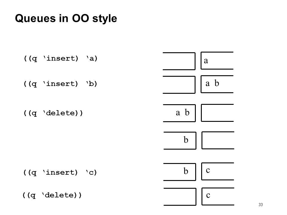 33 Queues in OO style ((q insert) a) a ((q insert) b) a b ((q delete)) a b b ((q insert) c) b c c ((q delete))