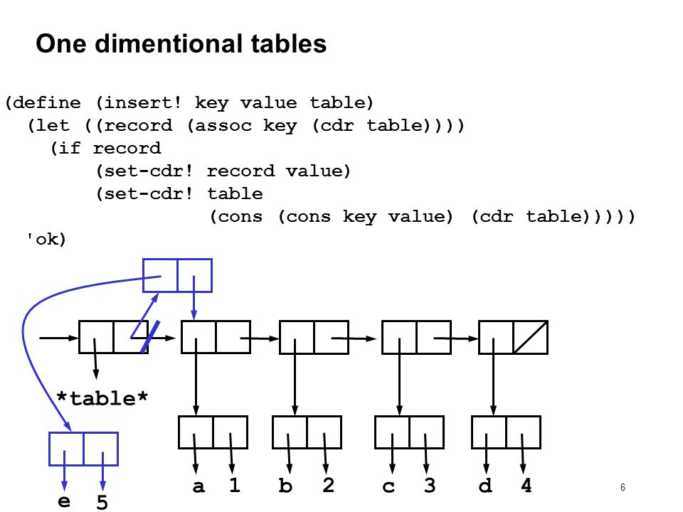 27 Table in OO style (define operation-table (make-table)) (define get (operation-table lookup-proc)) (define put (operation-table insert-proc!))