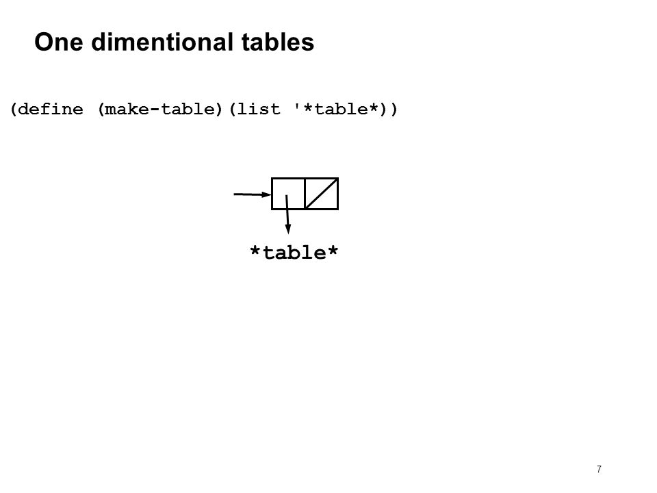 7 One dimentional tables (define (make-table)(list *table*)) *table*
