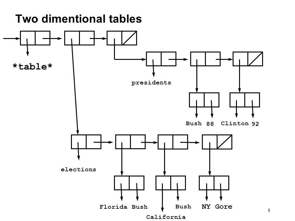 9 Two dimentional tables (define (lookup key-1 key-2 table) (let ((subtable (assoc key-1 (cdr table)))) (if subtable (let ((record (assoc key-2 (cdr subtable)))) (if record (cdr record) false)) false))) Example: (lookup elections Florida table) ==> Bush