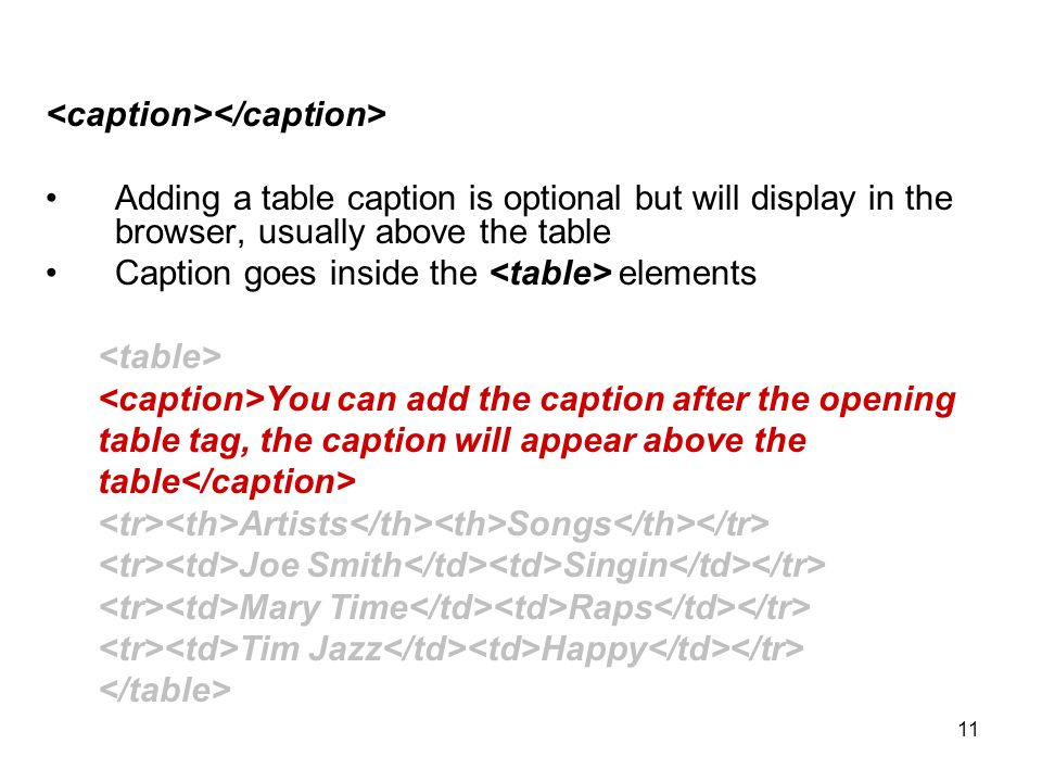 11 Adding a table caption is optional but will display in the browser, usually above the table Caption goes inside the elements You can add the caption after the opening table tag, the caption will appear above the table Artists Songs Joe Smith Singin Mary Time Raps Tim Jazz Happy