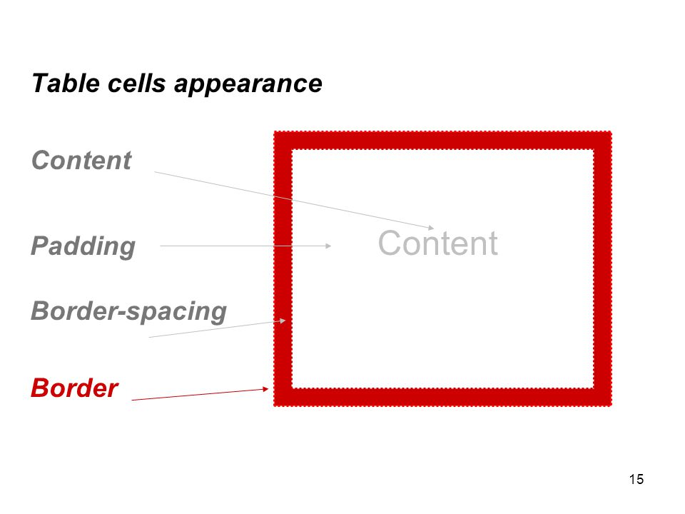 15 Table cells appearance Content Padding Content Border-spacing Border