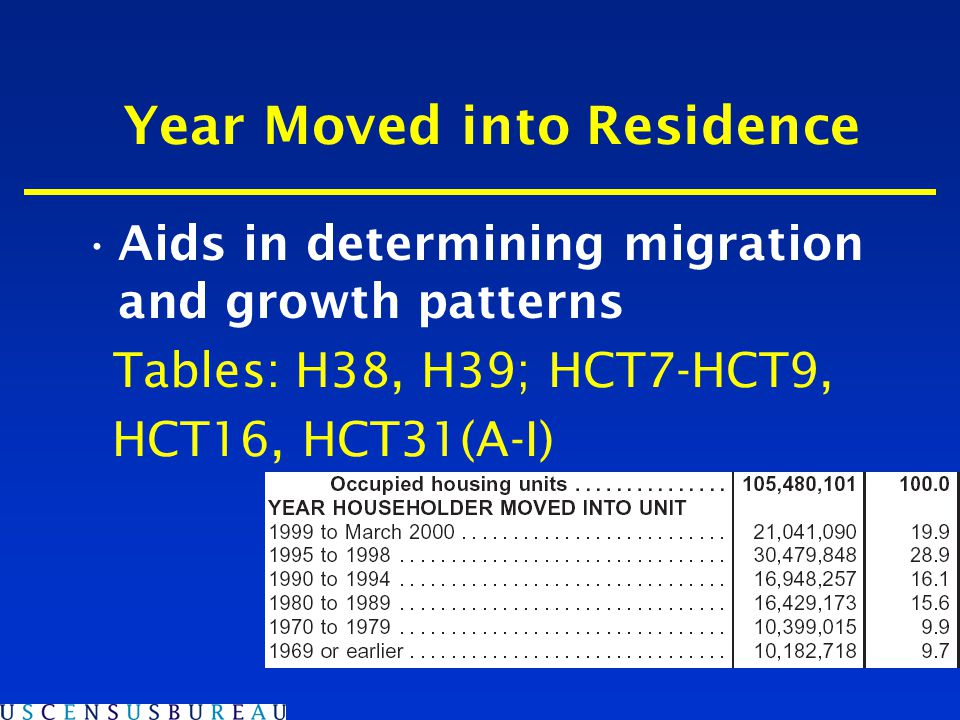Year Moved into Residence Aids in determining migration and growth patterns Tables: H38, H39; HCT7-HCT9, HCT16, HCT31(A-I)